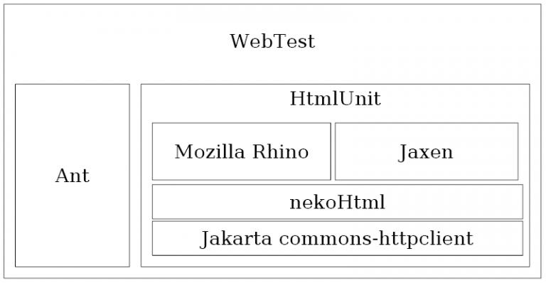 Canoo WebTest: 4.0 Stavebné prvky testovania