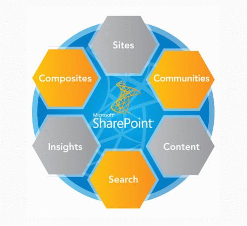 Šesť pilierov SharePointu