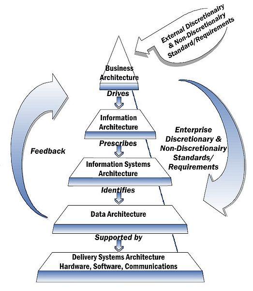 Enterprise Architecture na Slovensku? Len aby vás všetci nepredbehli!