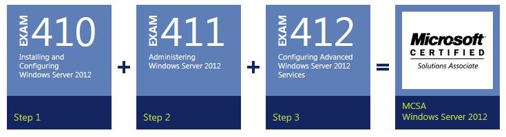 Microsoft certifikácie - prehľad