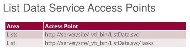 """SharePoint ako rozšírenie do Chrome - """"Snadno a rychle"""", časť I."""