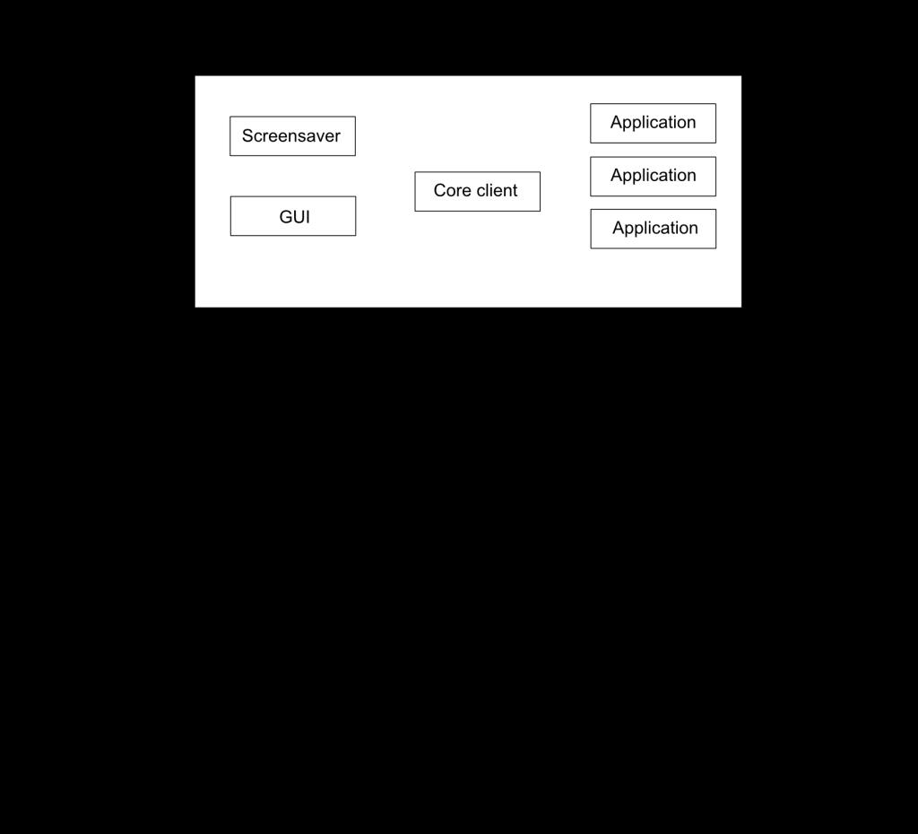 BOINC-architektura