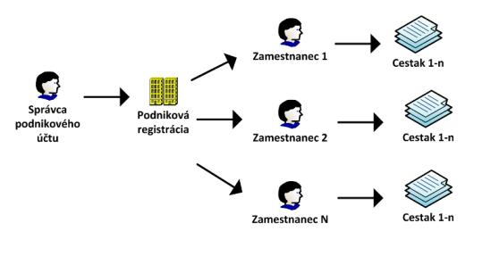 Podnikova_registracia