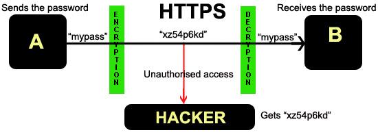 HTTPS všade, alebo aké má výhody a nevýhody