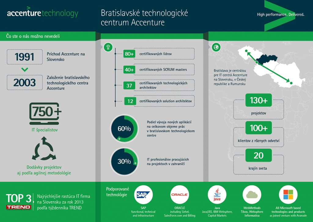 Accenture Delivery Centrum