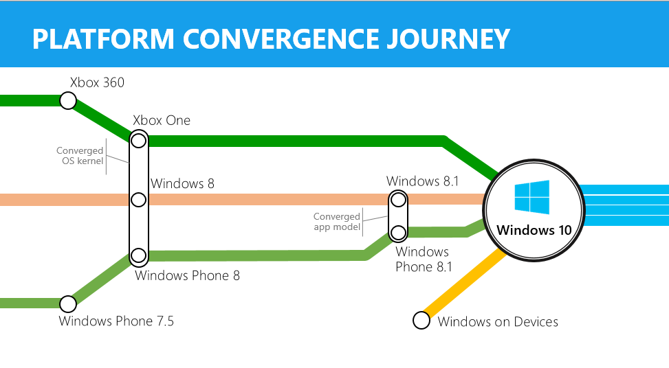 windows_convergence
