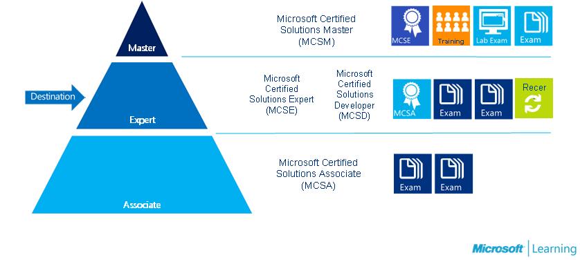 Certifikácia sa stáva štandardom