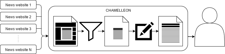 chamelleon_diagram