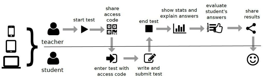 obrázok 1 Priebeh testovania v našom systéme