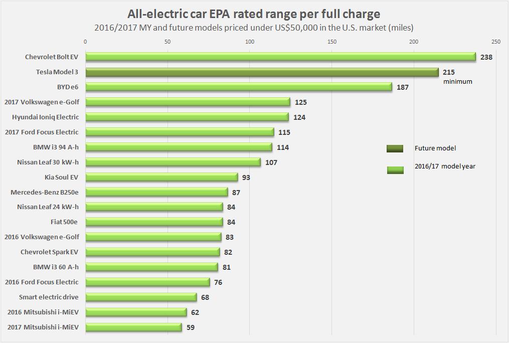 Porovnanie dojazdu elektromobilov