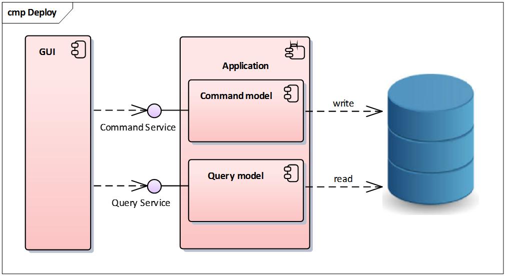 CQRS – pre veľa komplikovaných dát