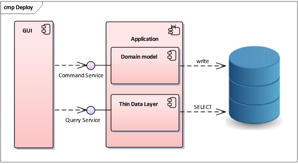 CQRS – pre veľa komplikovaných dát 9