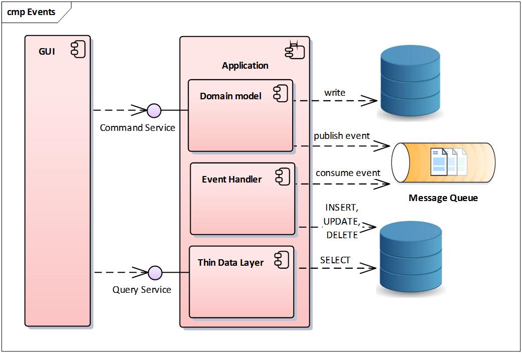 CQRS – pre veľa komplikovaných dát 11