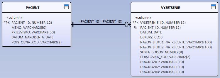 CQRS – pre veľa komplikovaných dát 7