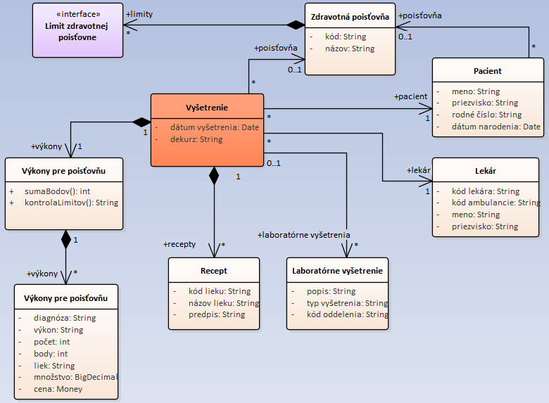 CQRS – pre veľa komplikovaných dát 5