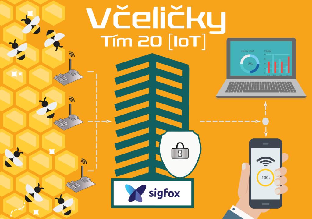 IoT: Monitorovanie včelích úľov s využitím internetu vecí