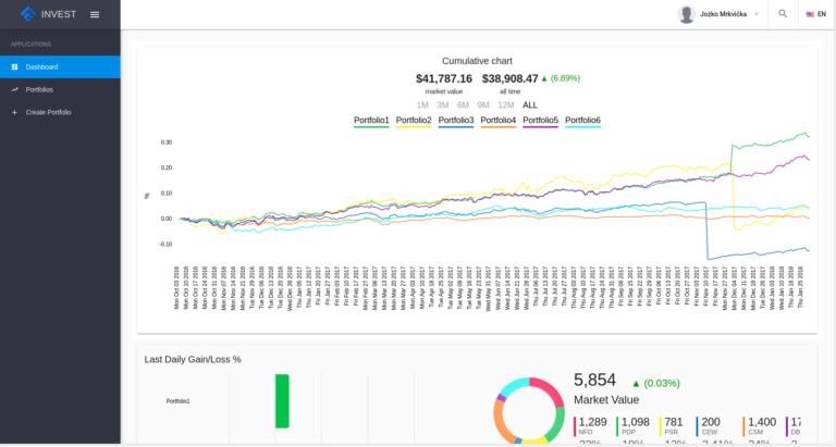 Investment portal: Nie len pre začínajúcich investorov