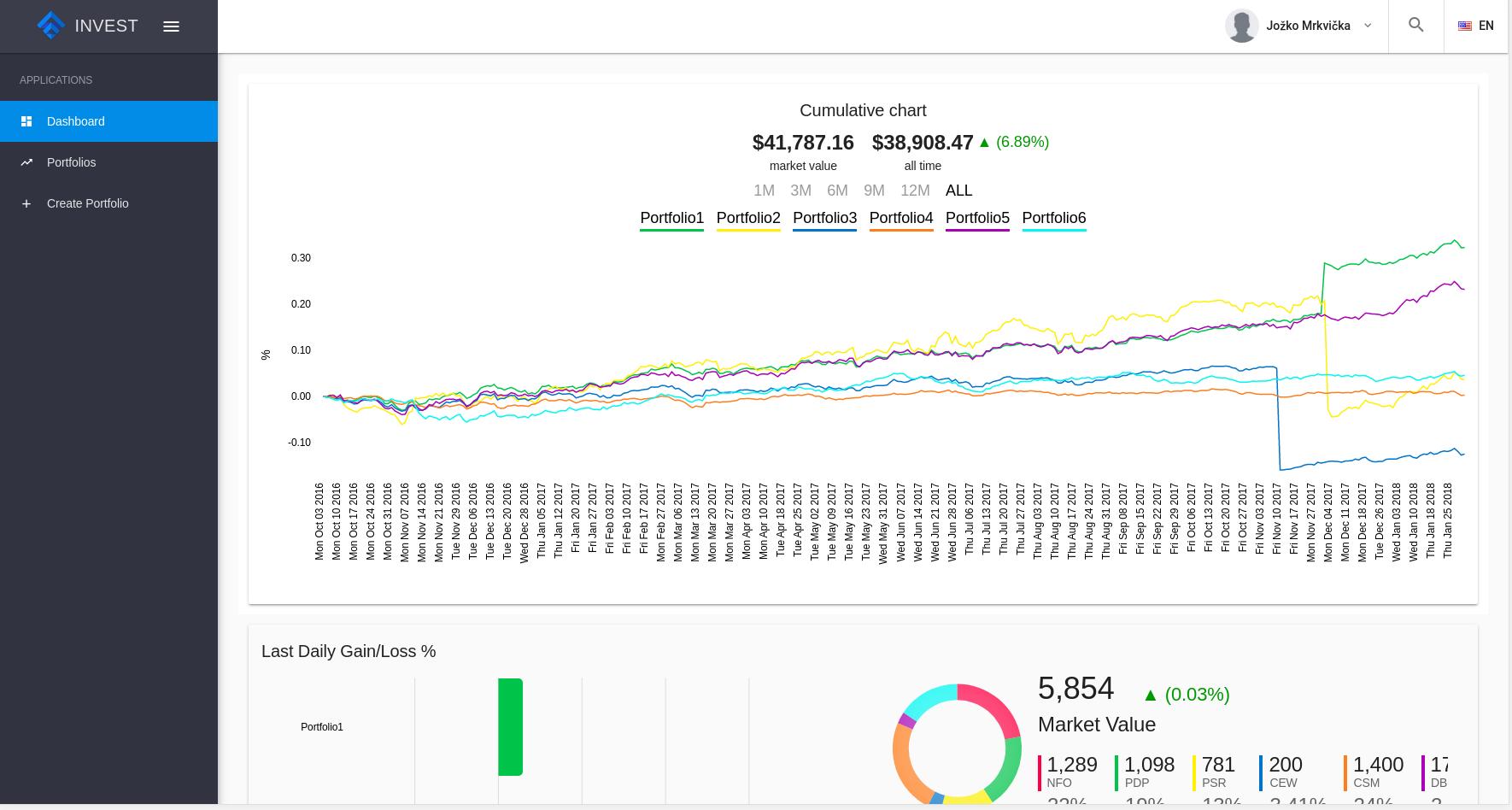 Investment portal: Nie len pre začínajúcich investorov 1