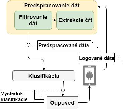 BEHAMETRICS: Behaviorálna biometria na mobilných zariadeniach 3