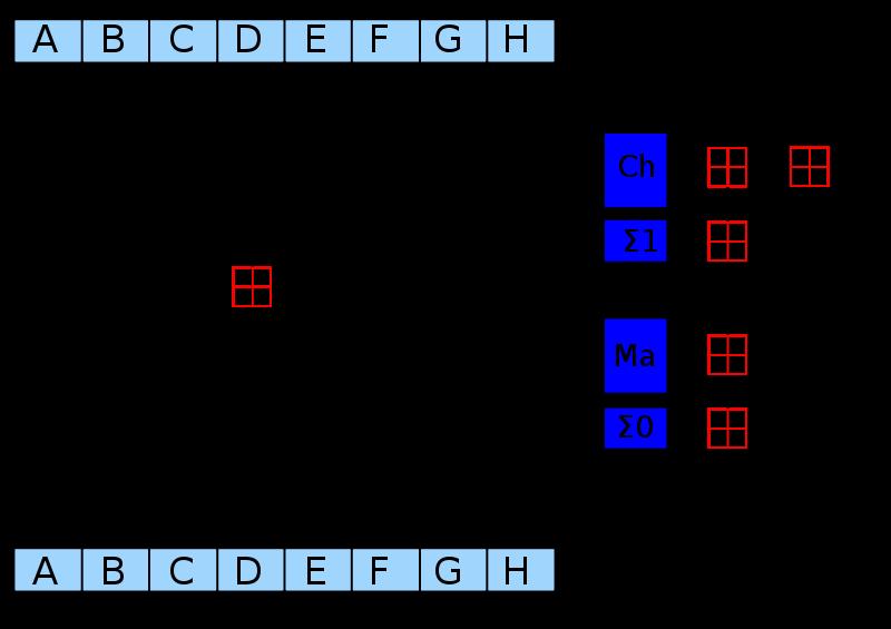 Jeden cyklus algoritmu SHA-256 s 8 vstupnými blokmi A-H, krokmi spracovania a novými blokmi. Schéma vytvorená kockmeyerom, CC BY-SA 3.0.
