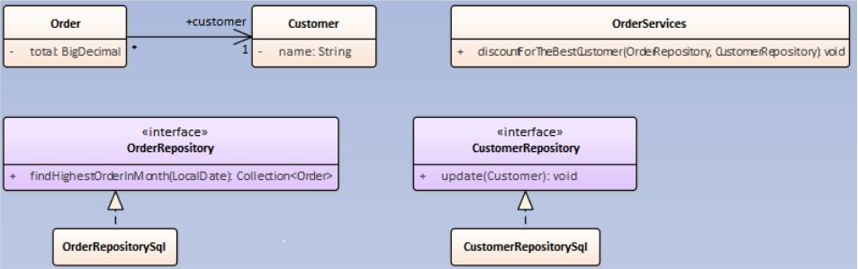 Domain-Driven Design – používanie repositories 3