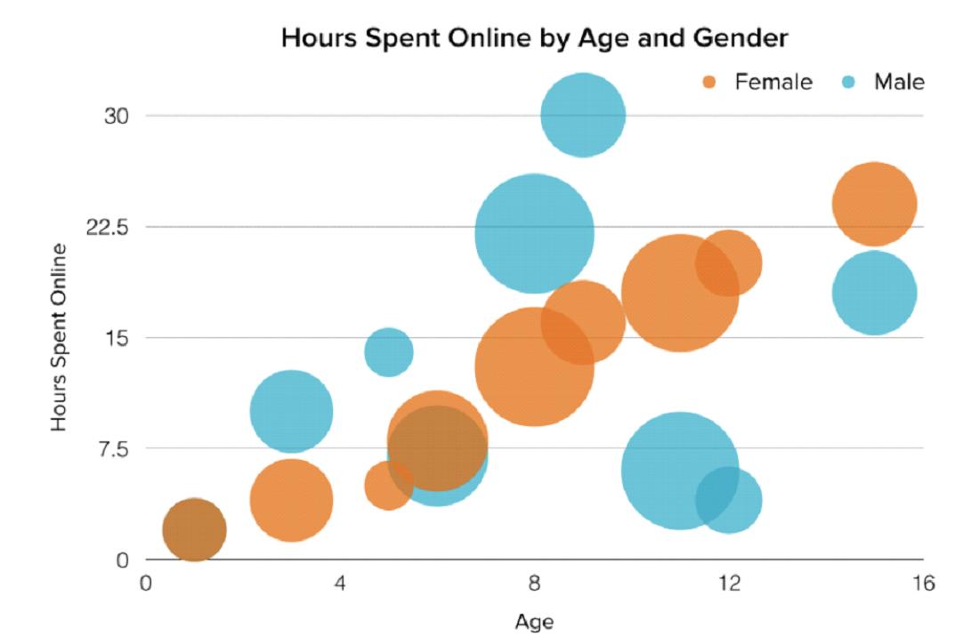 Ktorý je ten pravý...graf pre vaše dáta? 15