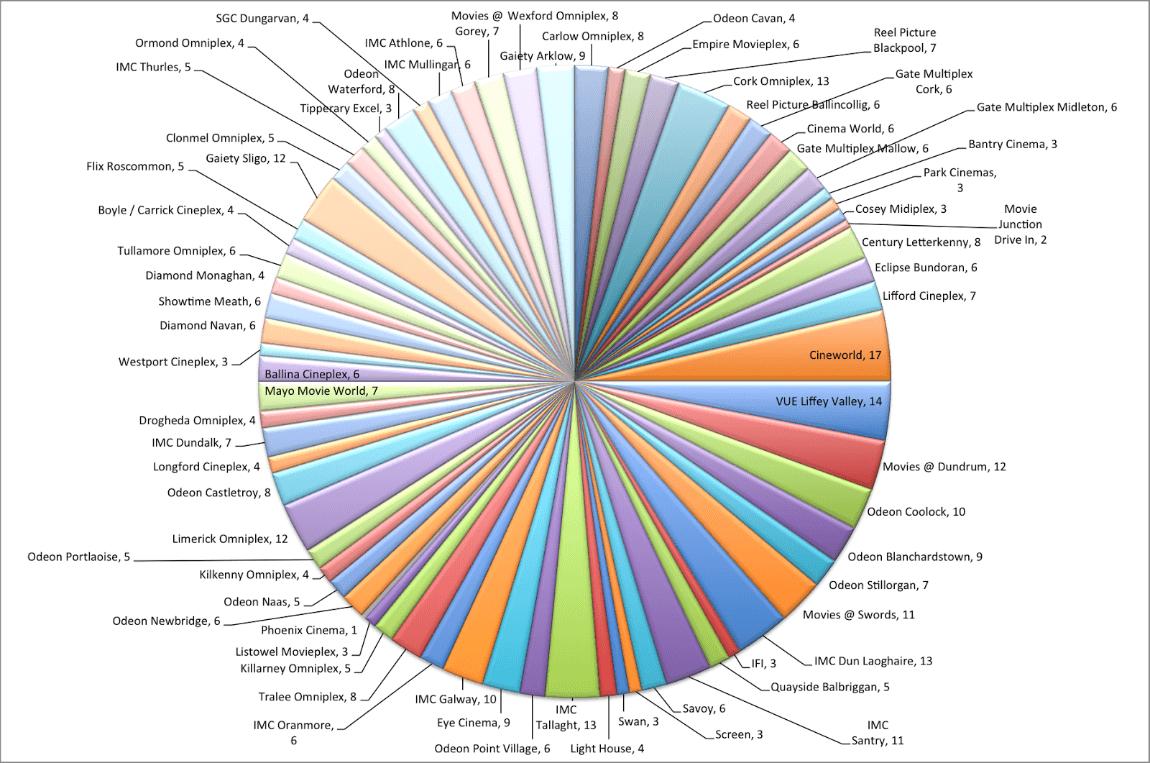 7 tipov pre dizajn dátovej vizualizácie 5
