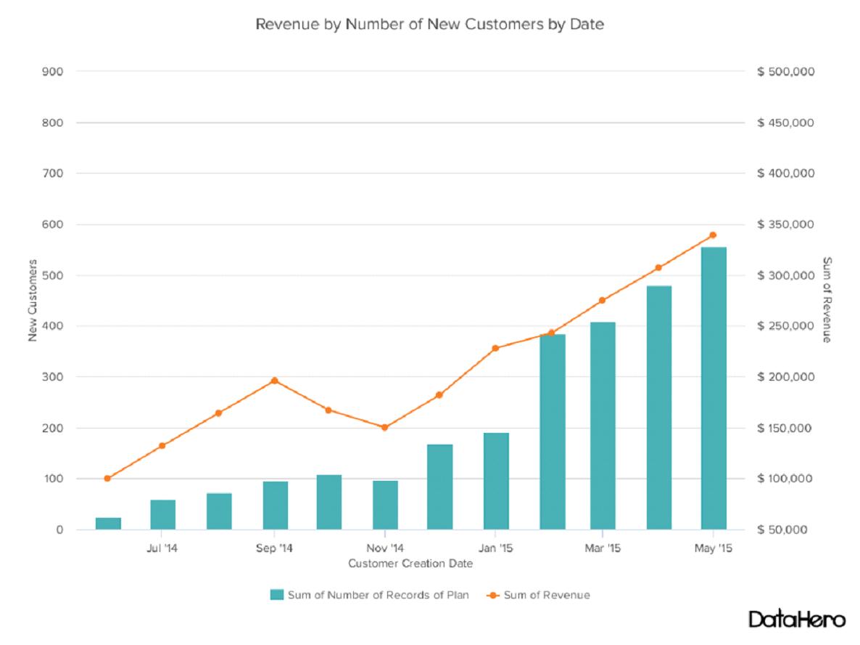 Ktorý je ten pravý...graf pre vaše dáta? 17