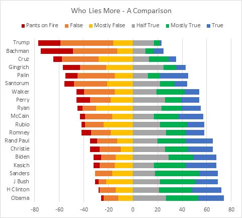 Ktorý je ten pravý...graf pre vaše dáta? 5
