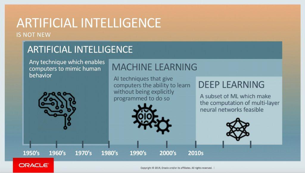 Čo spája dátovú analýzu s umelou inteligenciou? 1
