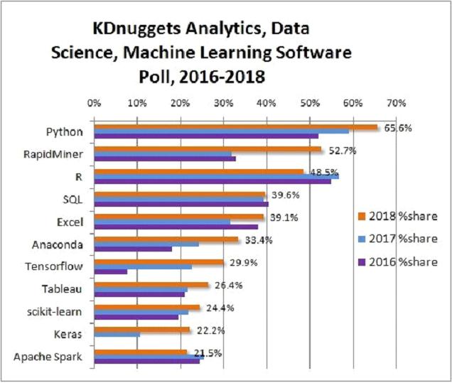 Analýza dát – R alebo Python?
