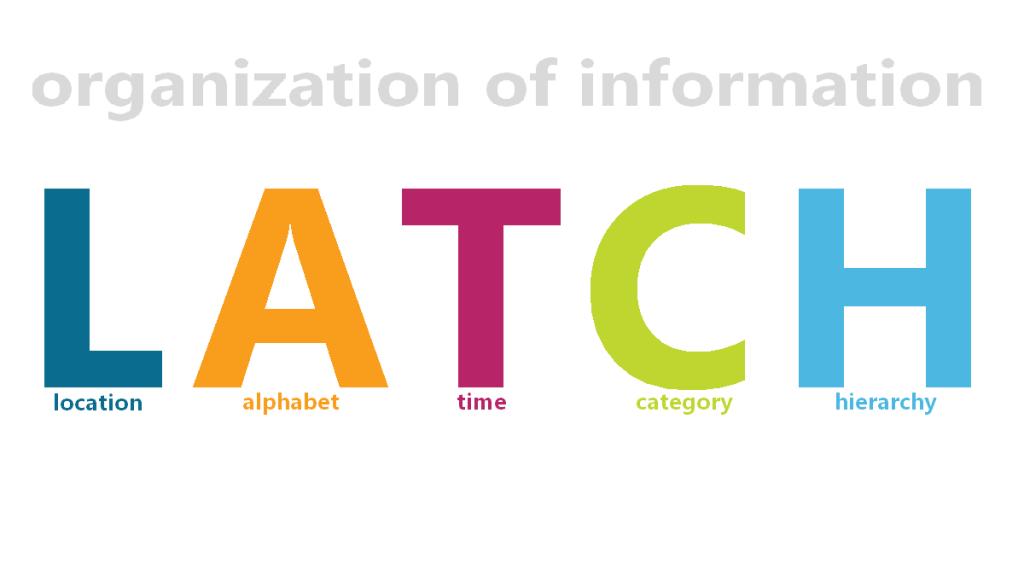 Ako organizovať informácie pomocou LATCH 1