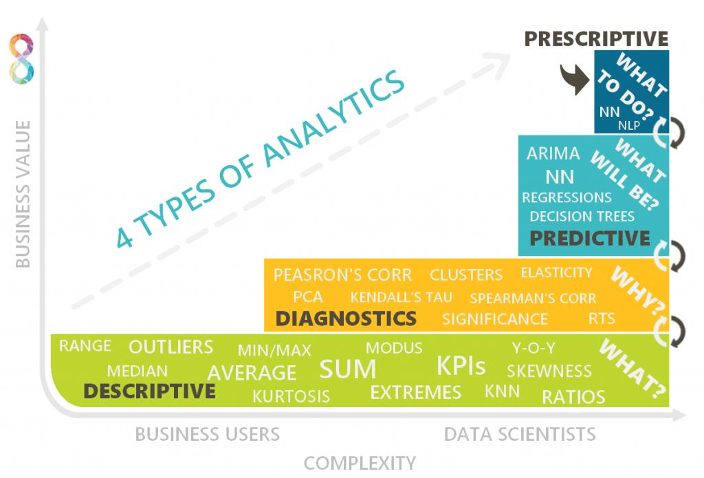 4 typy analýz pre datového analytika