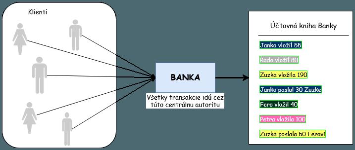 Vytvorme si vlastný Blockchain v Jave 9