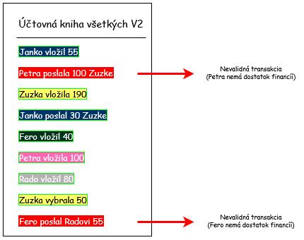 Vytvorme si vlastný Blockchain v Jave 7