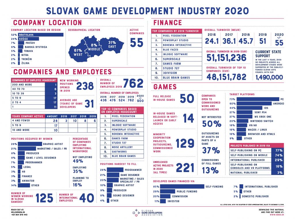 Slovenský videoherný priemysel v roku 2019 dosiahol obrat 51.1 miliónov EUR a zamestnával 762 ľudí 3