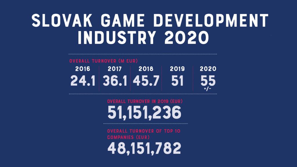 Slovenský videoherný priemysel v roku 2019 dosiahol obrat 51.1 miliónov EUR a zamestnával 762 ľudí 1