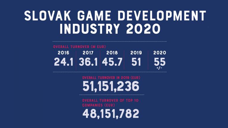 Slovenský videoherný priemysel v roku 2019 dosiahol obrat 51.1 miliónov EUR a zamestnával 762 ľudí