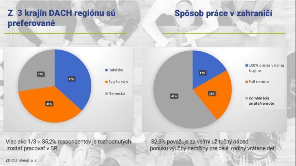 Prieskum AKO: Až 82% ITčkárov víta jazykovú podporu pre rodiny 3