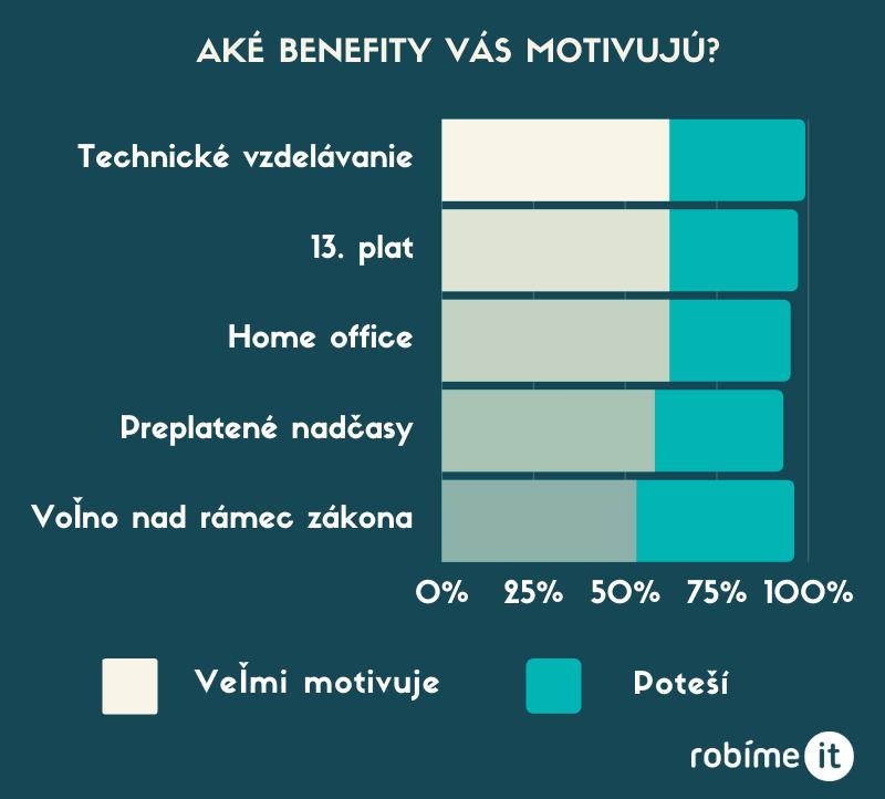 Čo chcú ITčkári od firiem: Peniaze, peniaze, peniaze 7